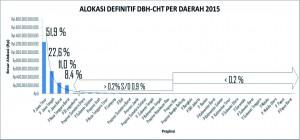 Alokasi Definitif DBH-CHT 2015