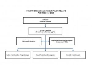 struktur organisasi PI  2015-2020