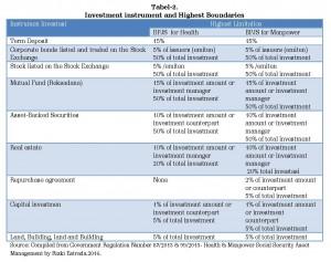 16 Financing Social Protect INA_Rizki Estrada_INISIATIF 7