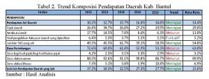 Analisis Pembiayaan Pengelolaan Sampah Kab.Bantul_Page_1 Tabel 2_Ipung