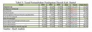Analisis Pembiayaan Pengelolaan Sampah Kab.Bantul_Page_1 Tabel 3_Ipung