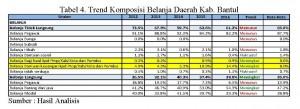 Analisis Pembiayaan Pengelolaan Sampah Kab.Bantul_Page_2 Tabel 4_Ipung