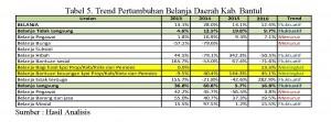 Analisis Pembiayaan Pengelolaan Sampah Kab.Bantul_Page_2_Tabel 5_Ipung