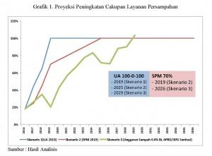 Analisis Pembiayaan Pengelolaan Sampah Kab.Bantul_Page_4_Grafik 1_Ipung