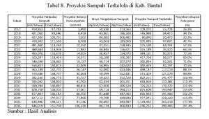 Analisis Pembiayaan Pengelolaan Sampah Kab.Bantul_Page_5_Tabel 8_Ipung
