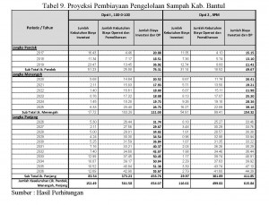 Analisis Pembiayaan Pengelolaan Sampah Kab.Bantul_Page_5_Tabel 9_Ipung